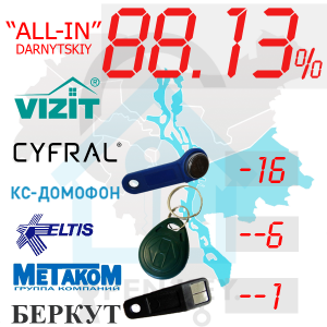 "(88,13%)-Дарницький р-н. Комплект: ""All-In"""