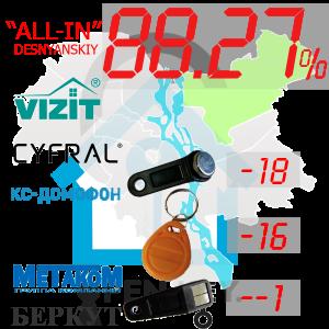 "(88,27%)-Деснянський  р-н. Комплект: ""All-In"""