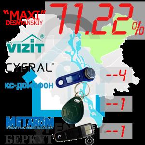 """(71,22%)-Деснянський  р-н. Комплект: """"Maxi"""""""