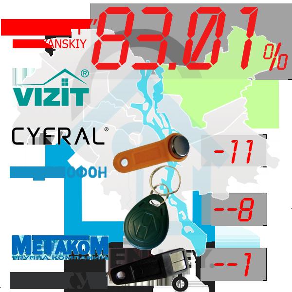 """(83,01%)-Деснянський  р-н. Комплект: """"Mega+"""""""