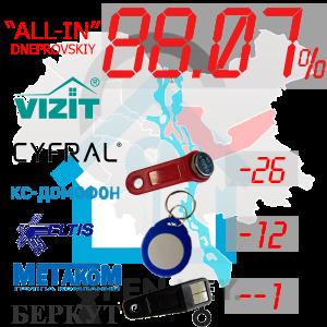 """(88,07%)-Дніпровський  р-н. Комплект: """"All-In"""""""