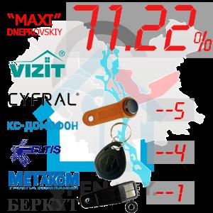 """(71,22%)-Дніпровський  р-н. Комплект: """"Maxi"""""""