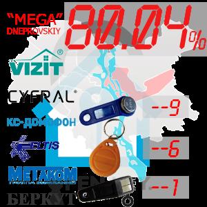"""(80,04%)-Дніпровський  р-н. Комплект: """"Mega"""""""
