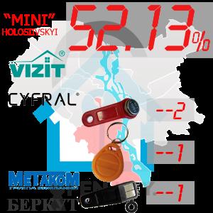 """(52,13%)-Голосіївський  р-н. Комплект: """"Mini"""""""