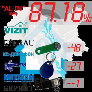 "(87,18%)-м.Київ  Комплект: ""All-In"""