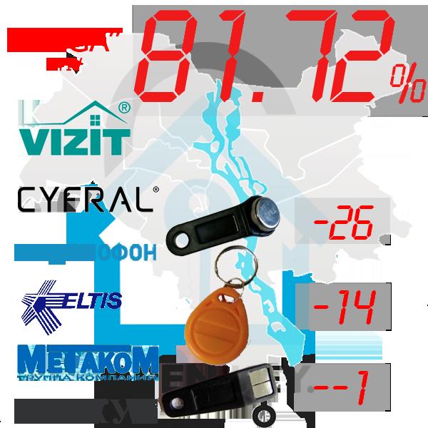 """Комплект """"Весь Київ"""""""