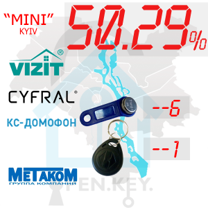 "(50,29%)-м.Київ  Комплект: ""Mini"""
