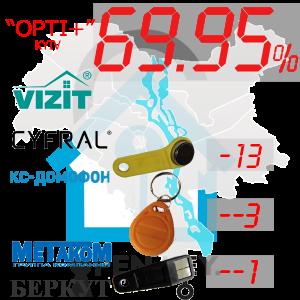 "(69,95%)-м.Київ  Комплект: ""Opti+"""