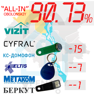 "(90,73%)-Оболонський  р-н. Комплект: ""All-In"""