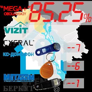 """(85,25%)-Оболонський  р-н. Комплект: """"Mega+"""""""