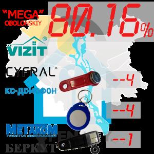 """(80,16%)-Оболонський  р-н. Комплект: """"Mega"""""""
