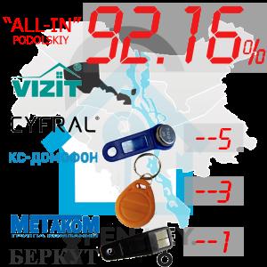 """(92,16%)-Подільський  р-н. Комплект: """"All-In"""""""