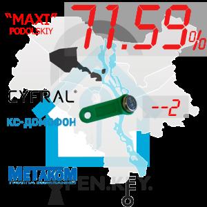 """(71,59%)-Подільський  р-н. Комплект: """"Maxi"""""""