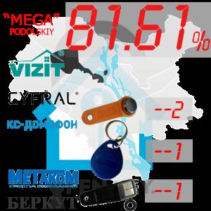 """(81,61%)-Подільський  р-н. Комплект: """"Mega"""""""