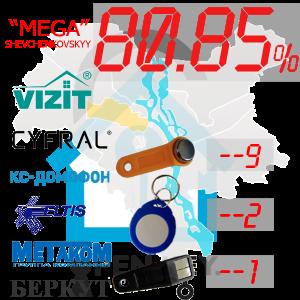 "(80,85%)-Шевченківський  р-н. Комплект: ""Mega"""