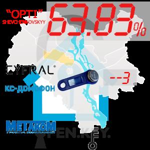 """(63,83%)-Шевченківський  р-н. Комплект: """"Opti"""""""